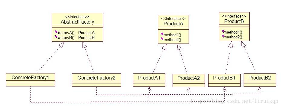 Java设计模式:抽象工厂模式