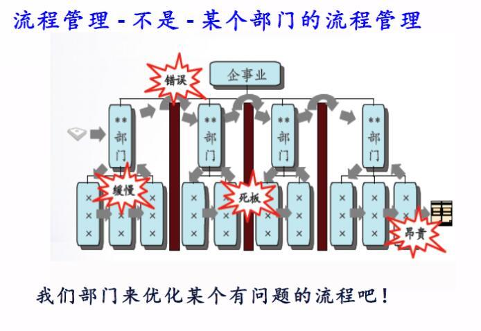 流程管理PPT模板