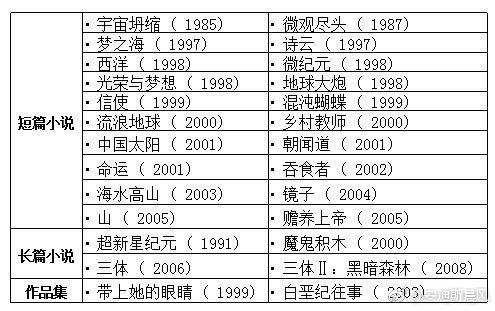 《流浪地球》作者刘慈欣全部作品(共44部)