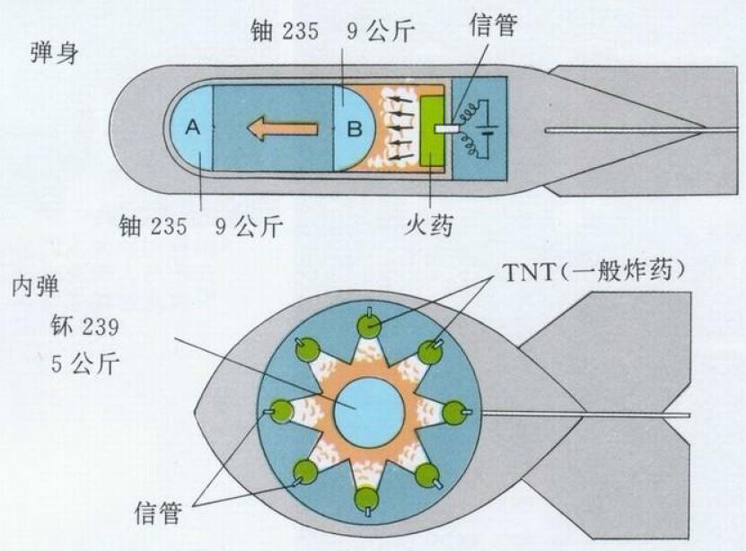 原子弹制作从入门到精通