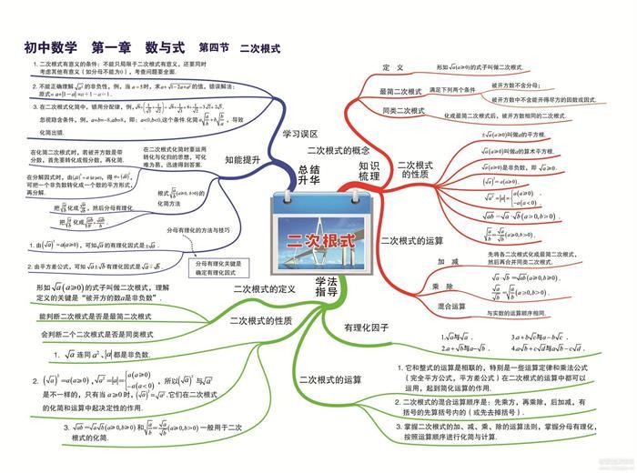 (初中+高中)常用知识思维导图