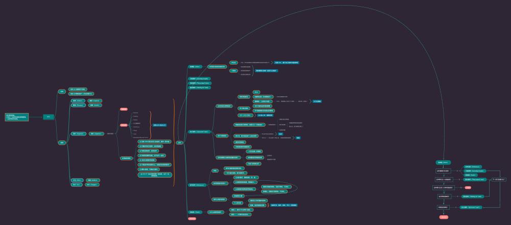GTD 最终版思维导图(官方的)