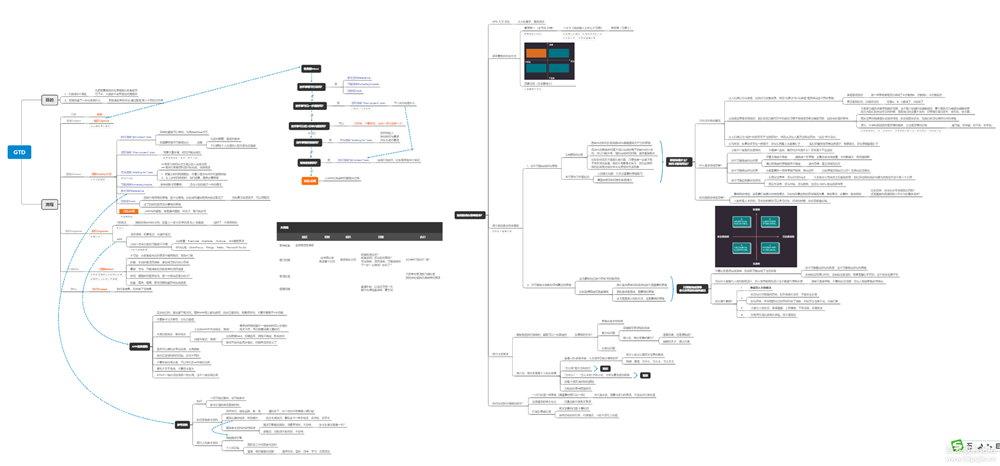 GTD时间管理方法步骤图表和使用心得